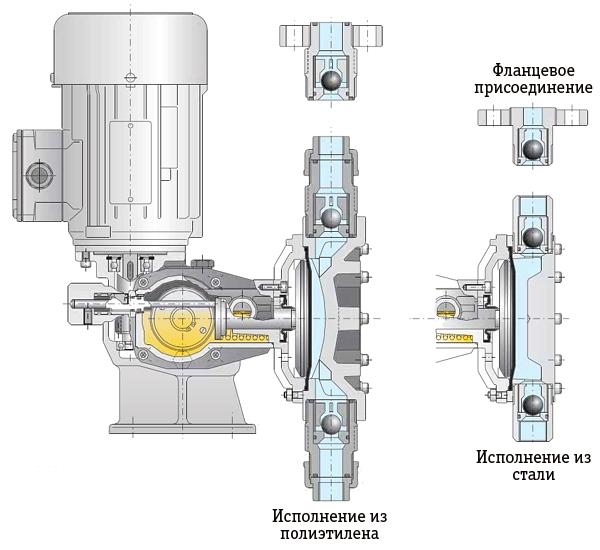 Мембранный дозирующий насос в разрезе
