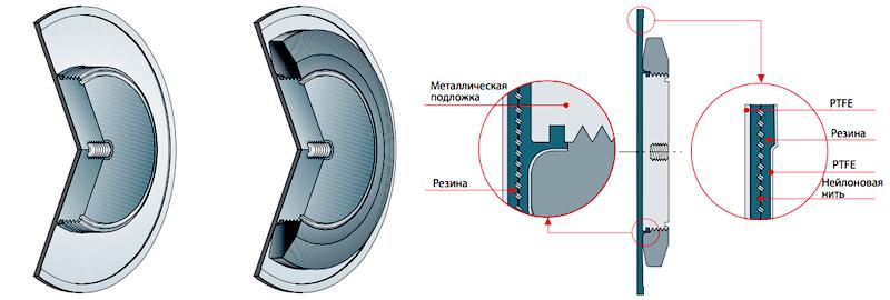 Устройство мембраны дозирующего насоса OBL в разрезе