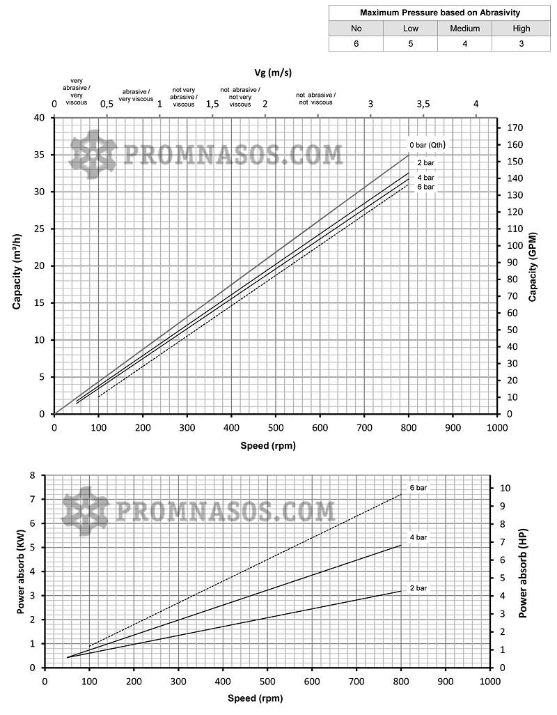 Графики соотношения производительности и давления винтового насоса Varisco Vulcan 04-024