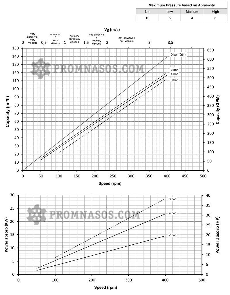 Графики соотношения производительности и давления винтового насоса Varisco Vulcan 04-110