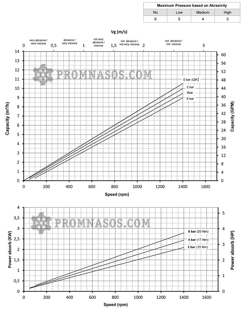 Графики соотношения производительности и давления винтового насоса Varisco Vulcan 06-006