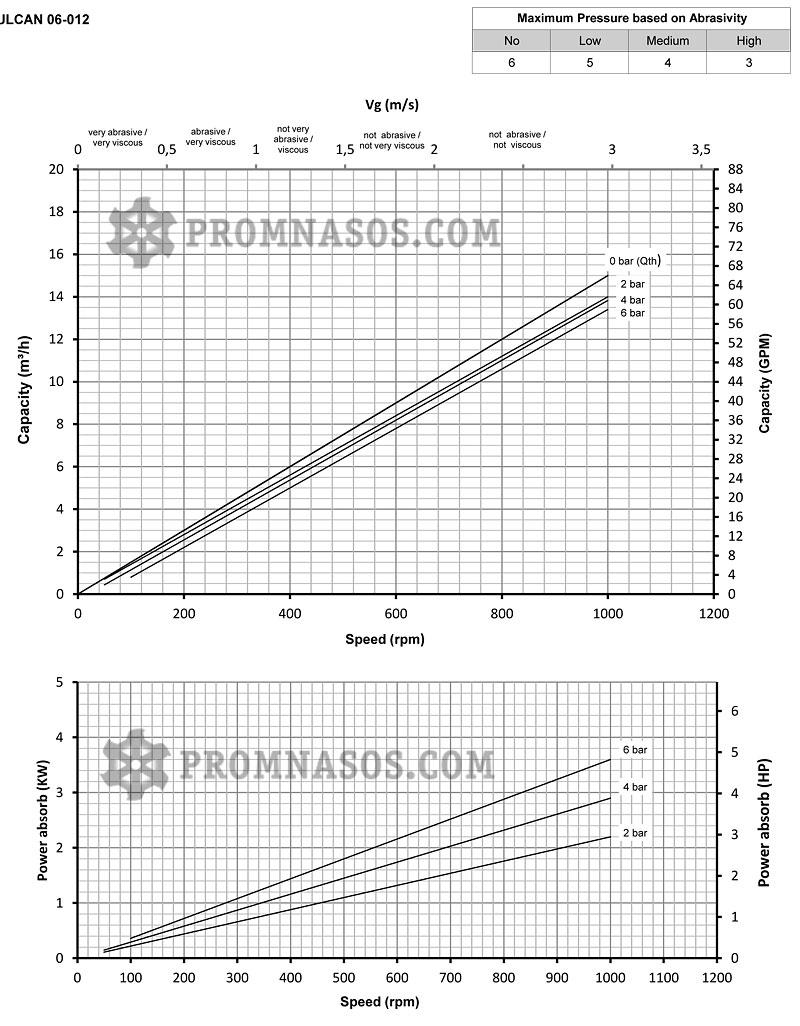 Графики соотношения производительности и давления винтового насоса Varisco Vulcan 06-012