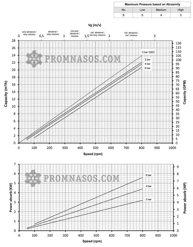 Графики соотношения производительности и давления винтового насоса Varisco Vulcan 06-016