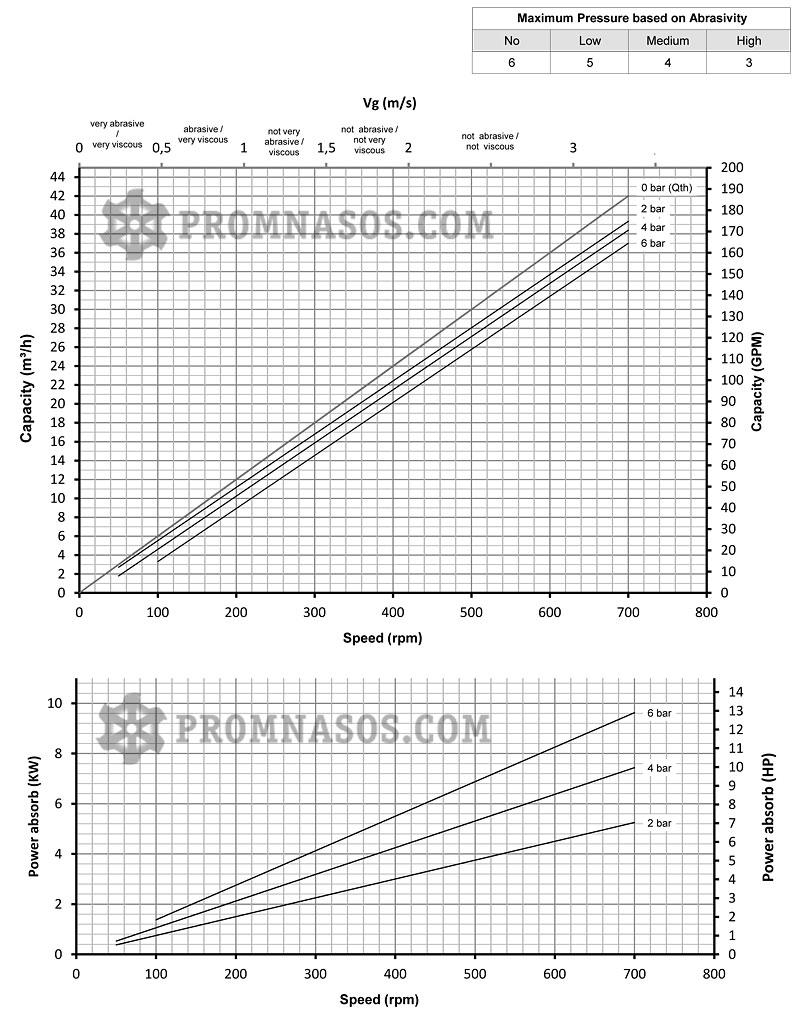 Графики соотношения производительности и давления винтового насоса Varisco Vulcan 06-028
