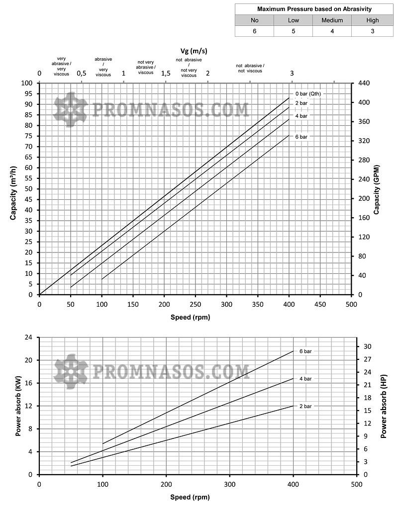 Графики соотношения производительности и давления винтового насоса Varisco Vulcan 06-076