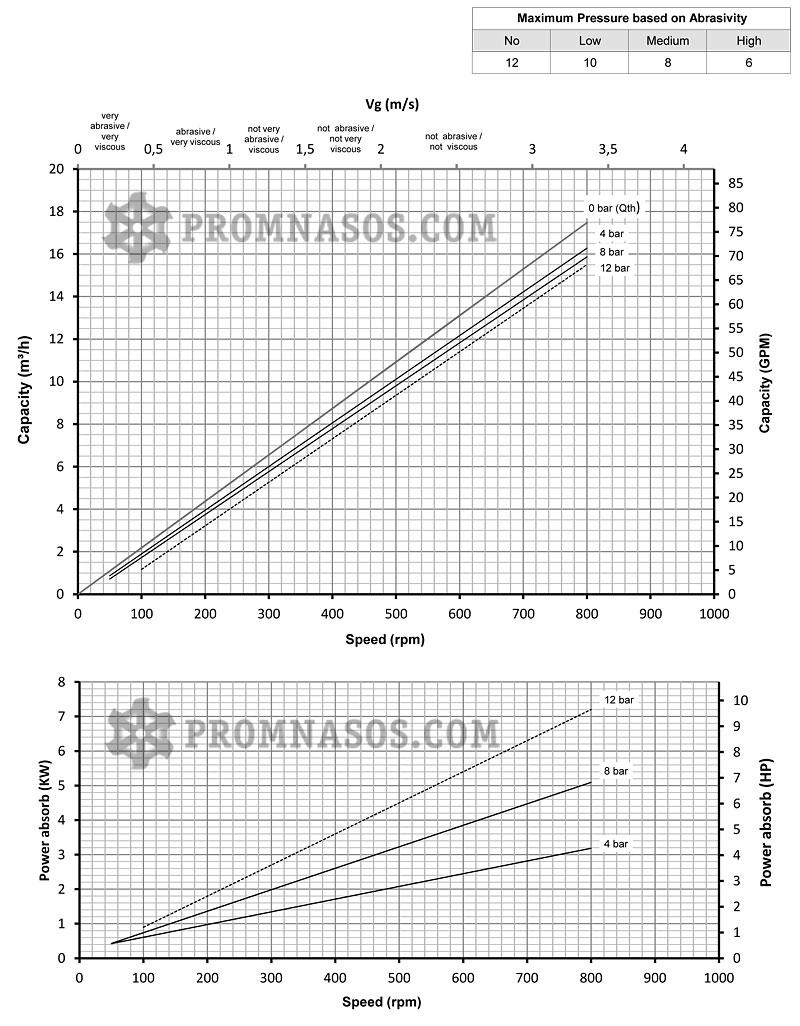 Графики соотношения производительности и давления винтового насоса Varisco Vulcan 08-012