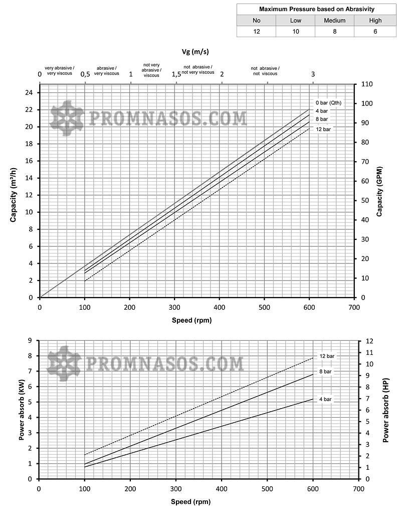 Графики соотношения производительности и давления винтового насоса Varisco Vulcan 08-017