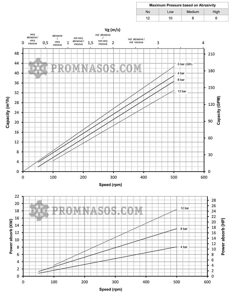 Графики соотношения производительности и давления винтового насоса Varisco Vulcan 08-032