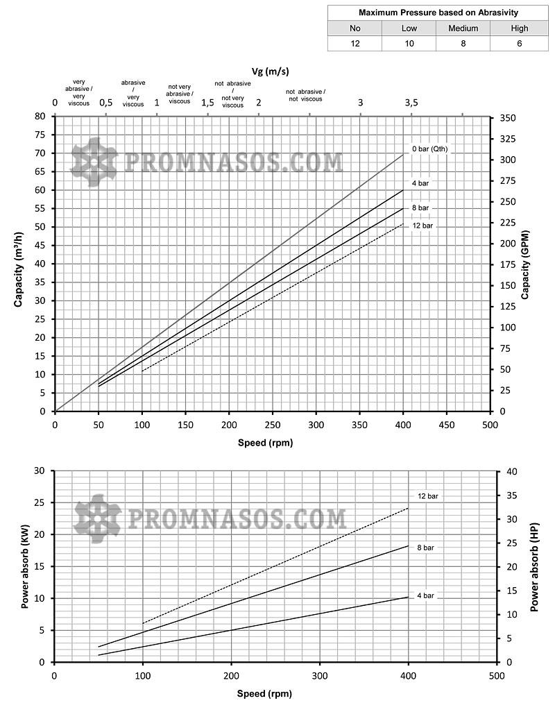 Графики соотношения производительности и давления винтового насоса Varisco Vulcan 08-055