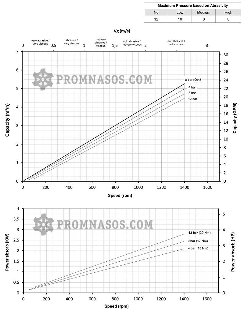 Графики соотношения производительности и давления винтового насоса Varisco Vulcan 12-003