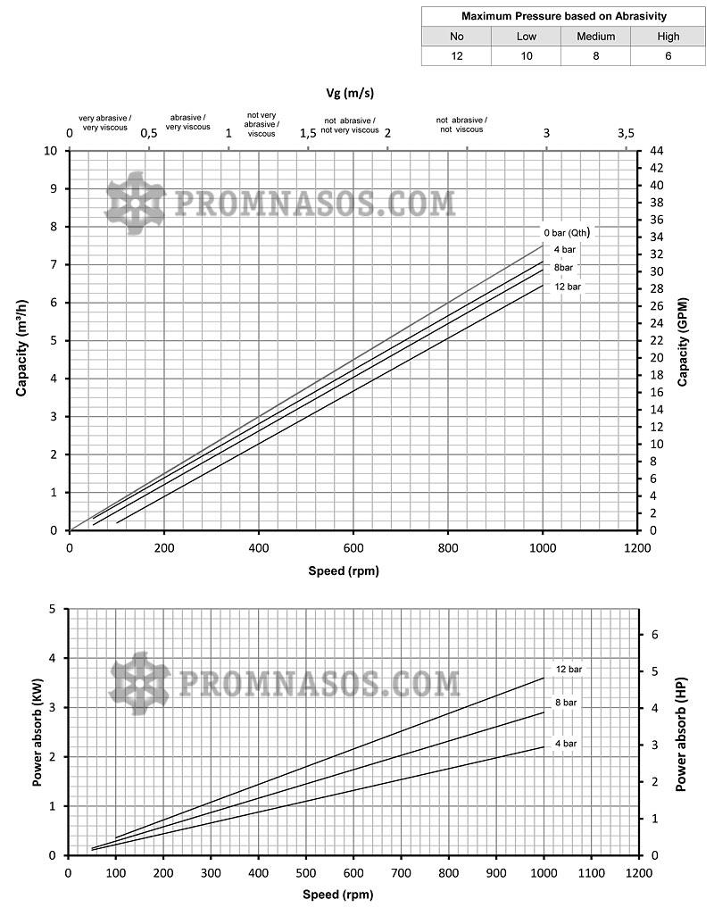 Графики соотношения производительности и давления винтового насоса Varisco Vulcan 12-006