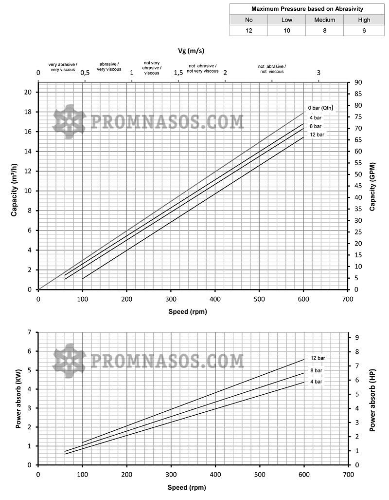 Графики соотношения производительности и давления винтового насоса Varisco Vulcan 12-014