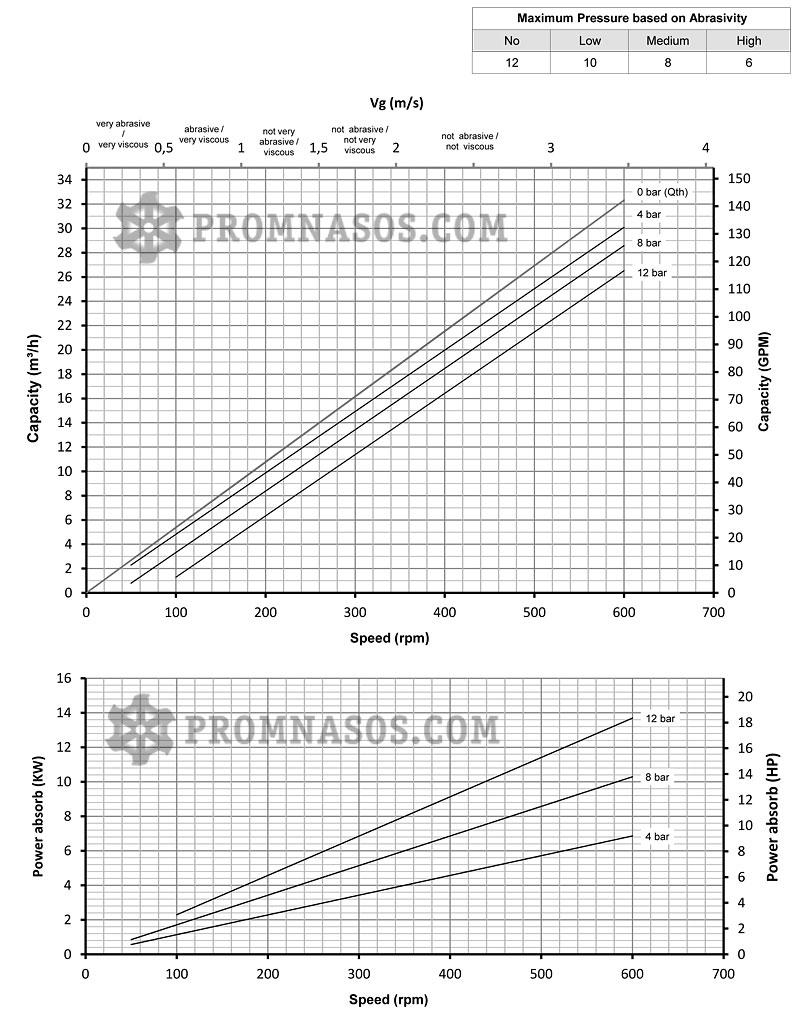 Графики соотношения производительности и давления винтового насоса Varisco Vulcan 12-022