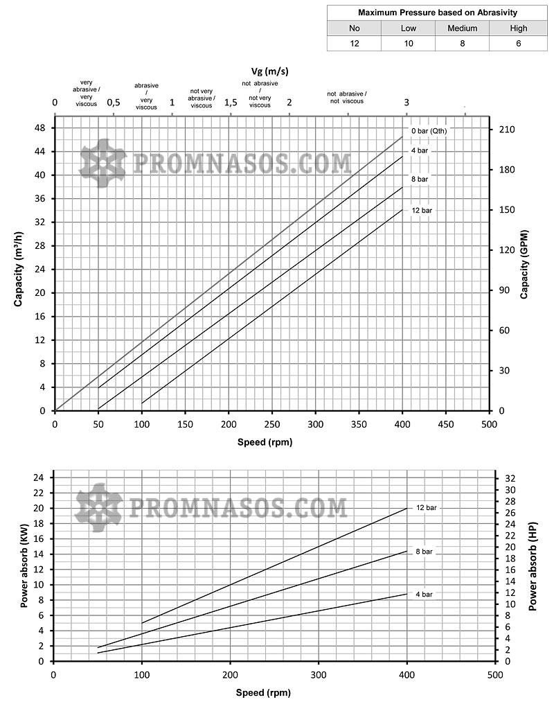 Графики соотношения производительности и давления винтового насоса Varisco Vulcan 12-038