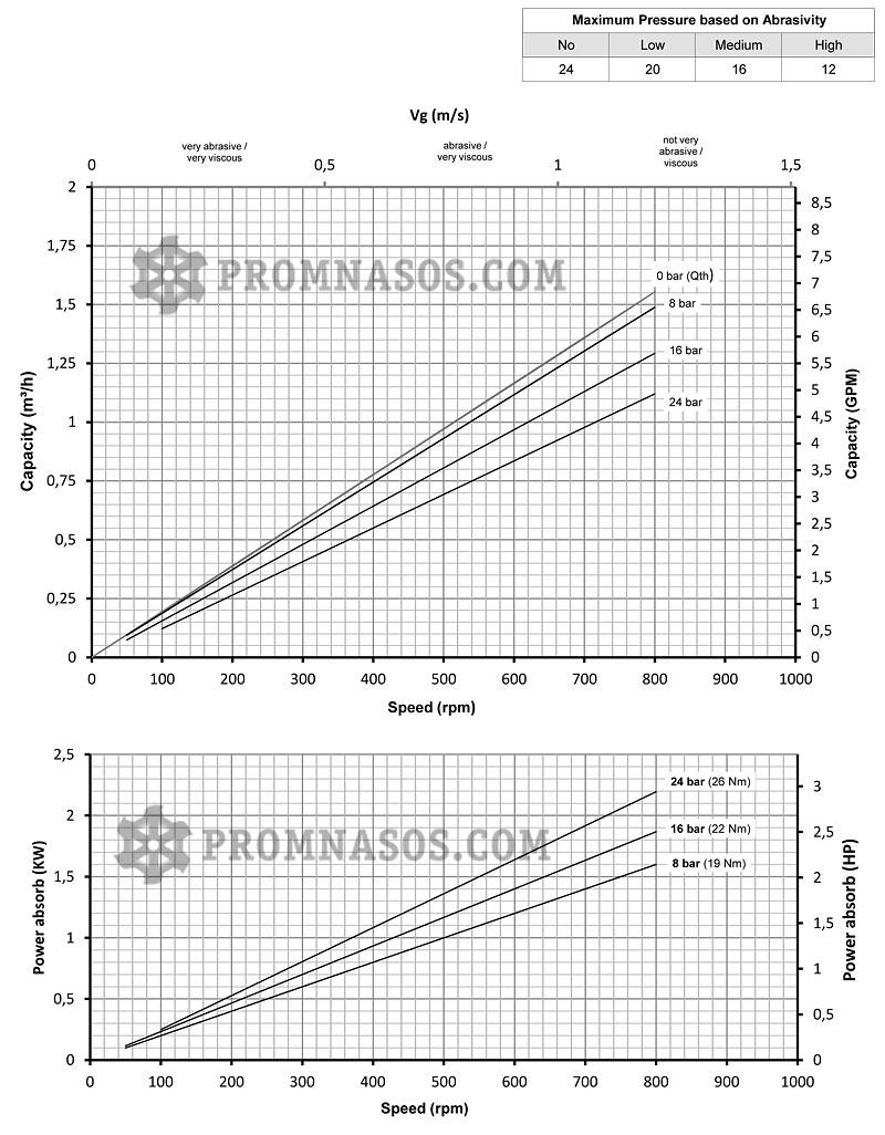 Графики соотношения производительности и давления винтового насоса Varisco Vulcan 24-001