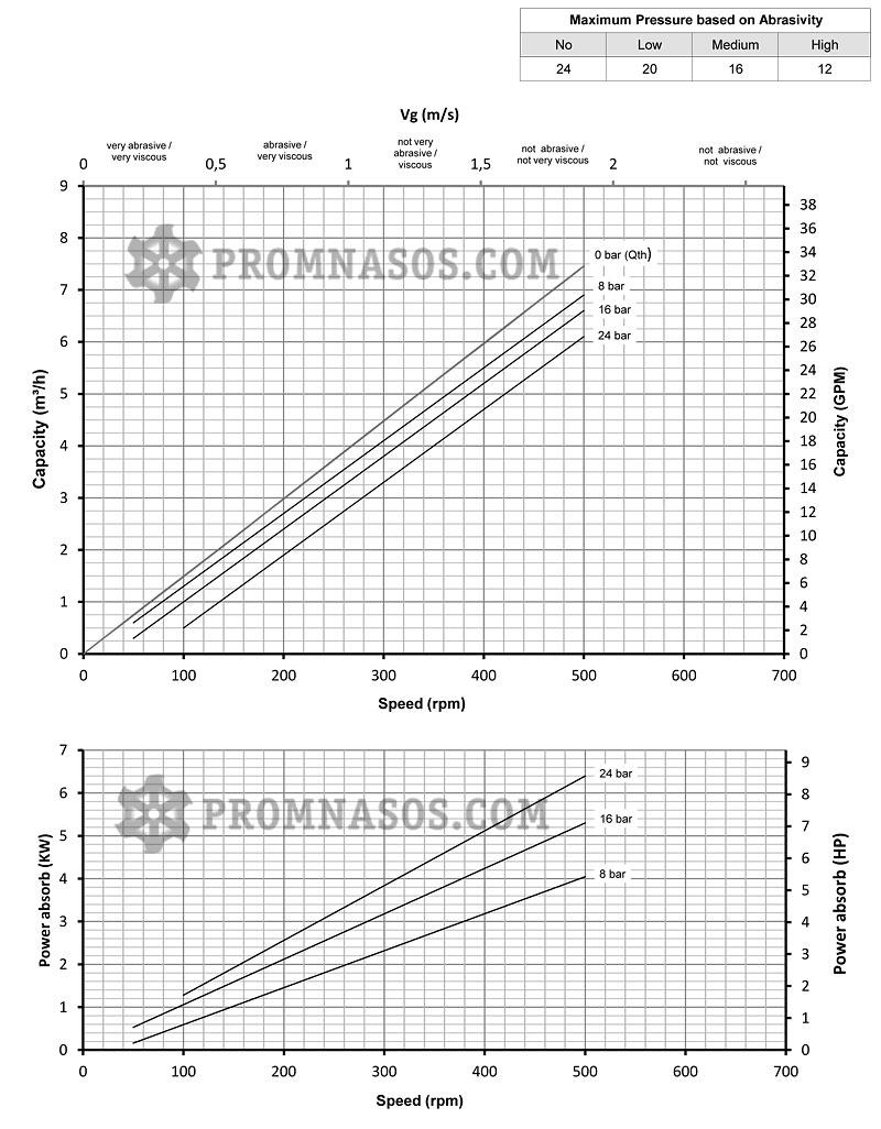 Графики соотношения производительности и давления винтового насоса Varisco Vulcan 24-007
