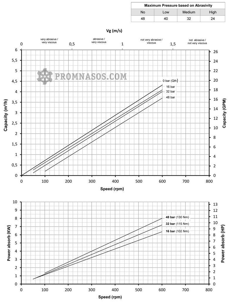 Графики соотношения производительности и давления винтового насоса Varisco Vulcan 48-003