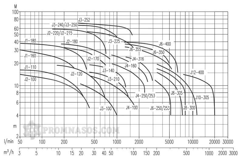 График производительности и напора самовсасывающих центробежных насосов Varisco JE для грязной воды