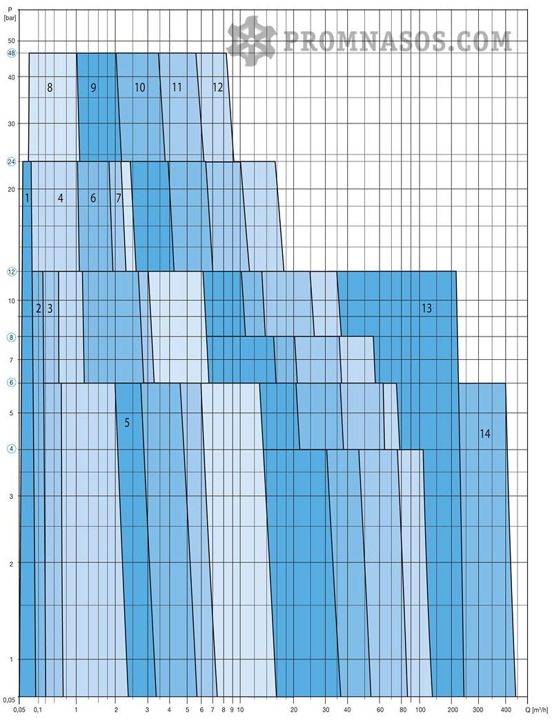Графики соотношения производительности и давления винтового насоса Varisco Vulcan 48-005