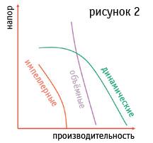 принцип работы импеллерного насоса