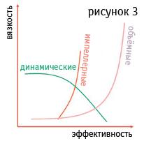 ��������� ����������� ������� � �������