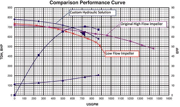 Сравнение производительности насоса с крыльчаткой большой пропускной способности, низкой пропускной способности и  выполненной по индивидуальному заказу