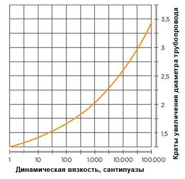кривая зависимости вязкости продукта и коэффициента увеличения диаметра трубопровода относительно диаметра патрубков насоса